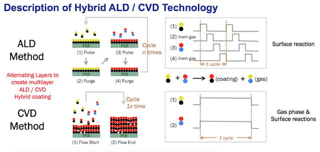 Description of Hybrid ALD_CVD Technology